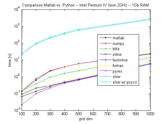 Numerical computing: Matlab vs Python + numpy + weave